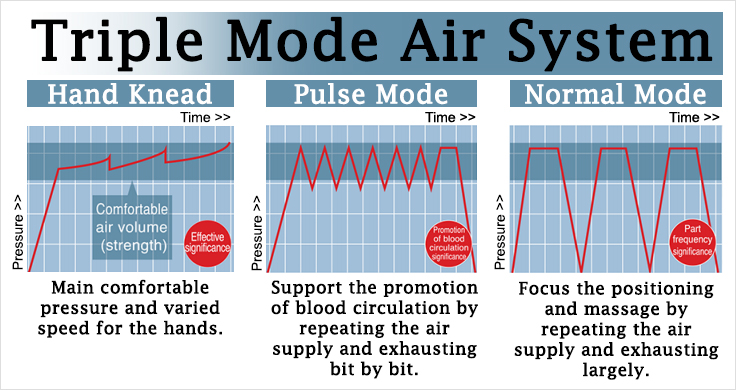 Osaki 4S JP Premium 3 Mode Air System