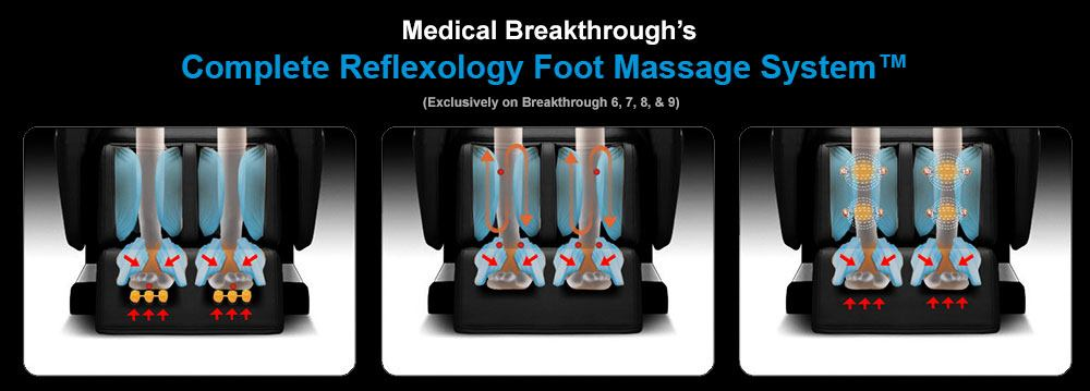 Medical Breakthrough 6 v4 Foot Massage