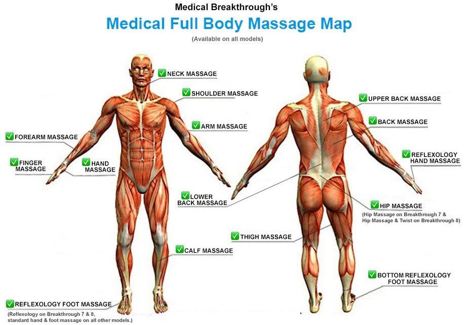 Medical Breakthrough 6 v4 Full Body Coverage